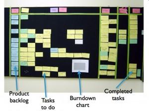 agile planning board